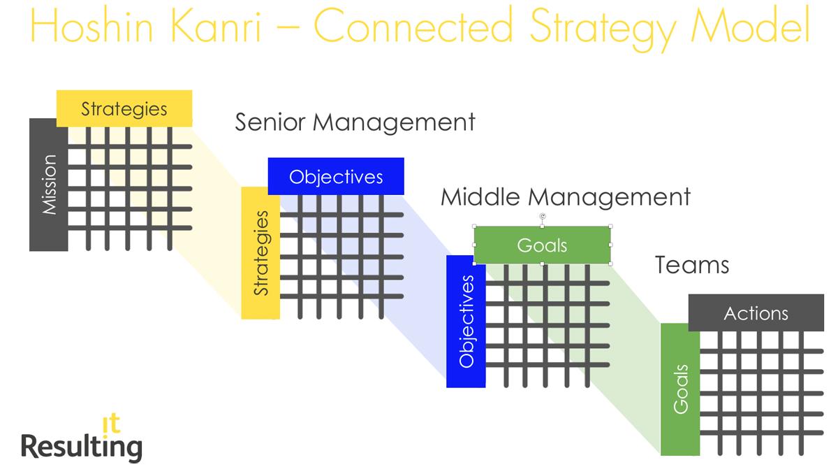 Resulting-Hoshin-Kanri-Strategy-SAP-Benefits-Tracking.png