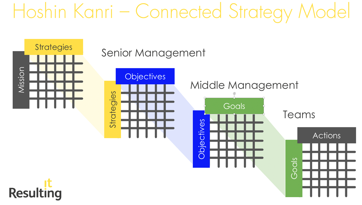 Resulting-Hoshin-Kanri-Strategy-SAP-Benefits-Tracking.png
