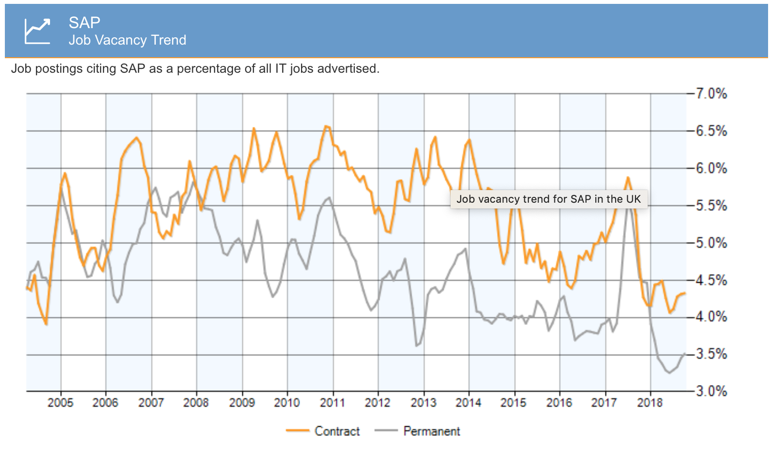 SAP-consultant-rates