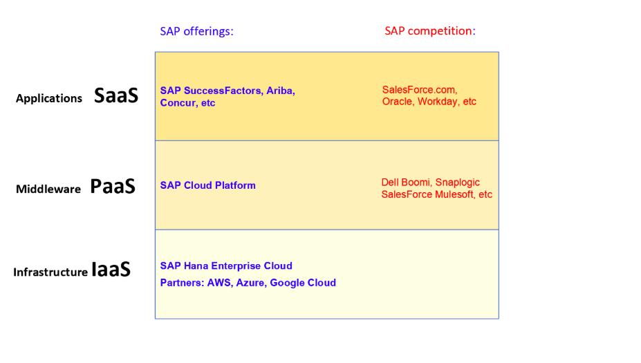 Table of SAP Cloud Offerings