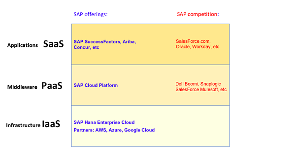 Table of SAP Cloud Offerings