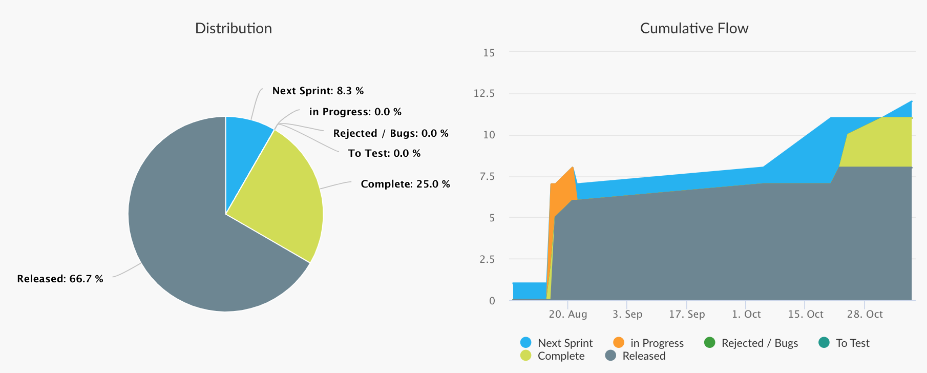favro agile graph