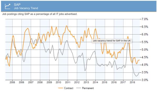 sap job vacancy graph